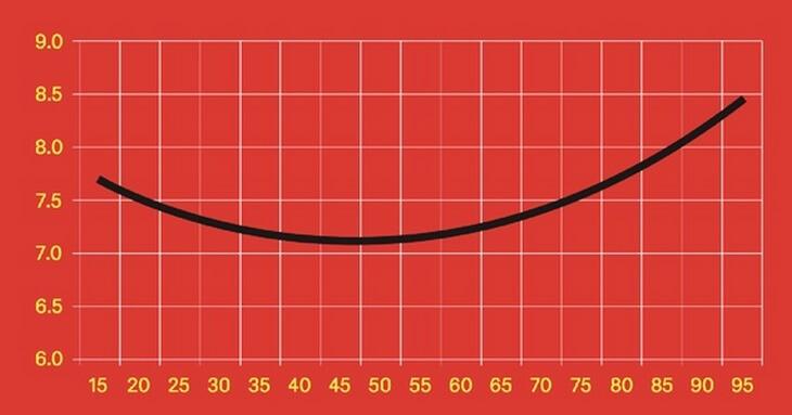 pochemu-v-35-40-let-my-vse-tak-neschastny-3