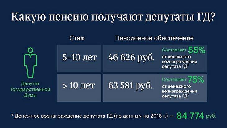 https://luxalux.ru/vy-ofigeete-kogda-uznaete-kakaya-pensiya-u-deputatov